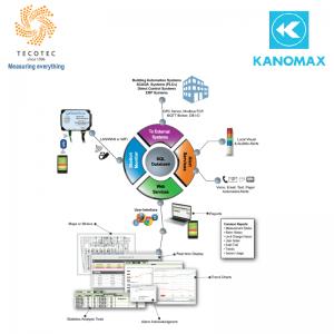 Hệ thống giám sát phòng sạch, Model: CRMS